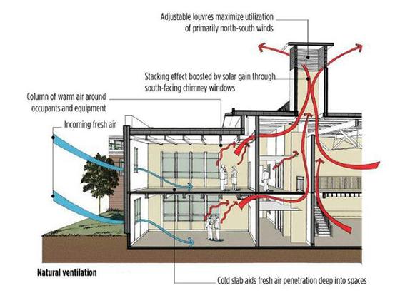 Giải pháp thông gió tự nhiên từ áp lực nhiệt - 1