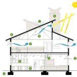 Giải pháp thông gió tự nhiên hiệu quả dành cho nhà ống