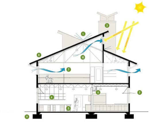 Giải pháp thông gió tự nhiên từ áp lực gió - 1
